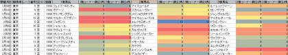 脚質傾向_東京_芝_1800m_20160101~20160221