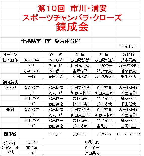 28年度市川・浦安クローズ練成会
