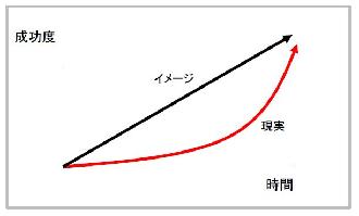 成功グラフ1
