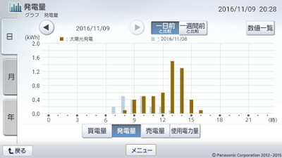 161109_グラフ