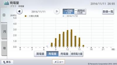 161111_グラフ