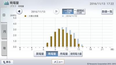 161113_グラフ