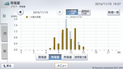 161115_グラフ