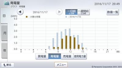 161117_グラフ