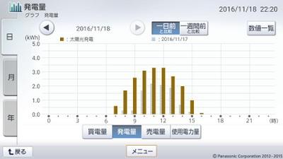 161118_グラフ