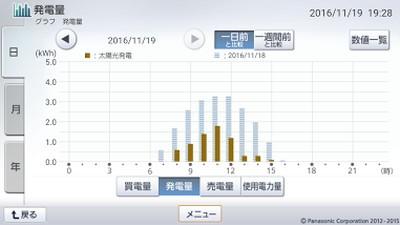161119_グラフ