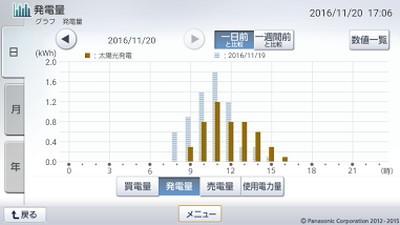 161120_グラフ