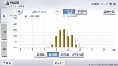 161122_グラフ