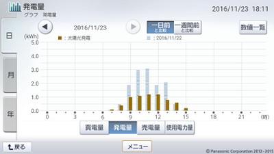 161123_グラフ