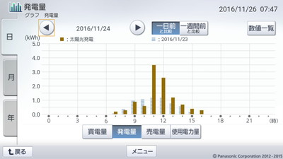 161124_グラフ