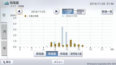 161125_グラフ