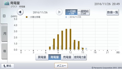 161126_グラフ