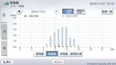 161127_グラフ