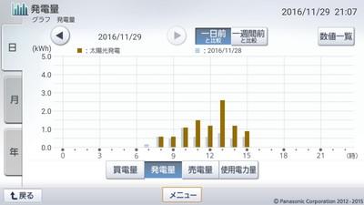 161129_グラフ