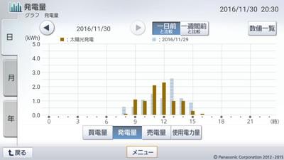 161130_グラフ