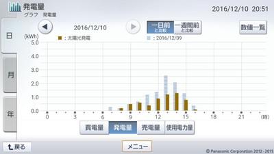 161210_グラフ