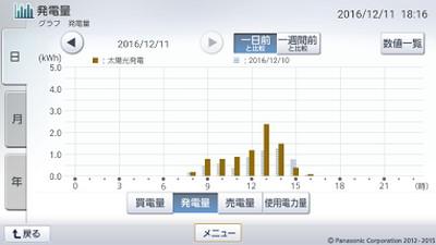 161211_グラフ