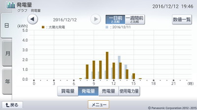 161212_グラフ