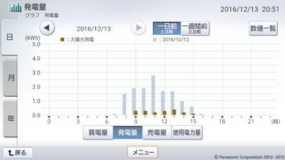 161213_グラフ