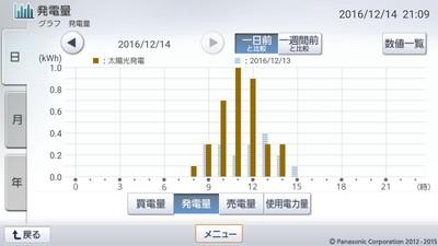 161214_グラフ