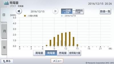 161215_グラフ