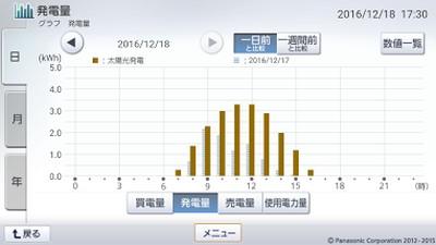 161218_グラフ
