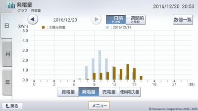 161220_グラフ