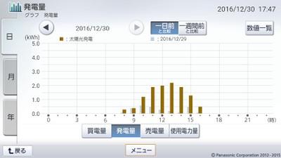 161230_グラフ