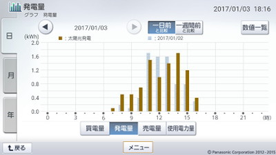 170103_グラフ