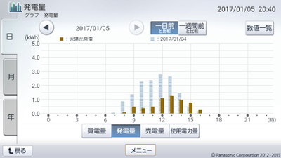 170105_グラフ
