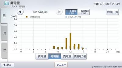 170109_グラフ