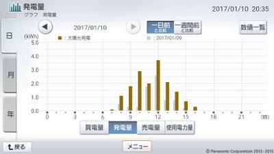 170110_グラフ
