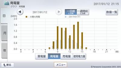 170112_グラフ