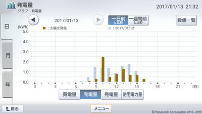 170113_グラフ