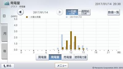 170114_グラフ