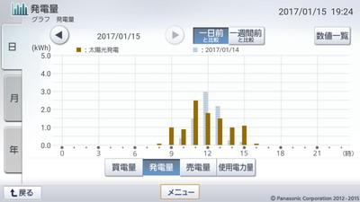 170115_グラフ