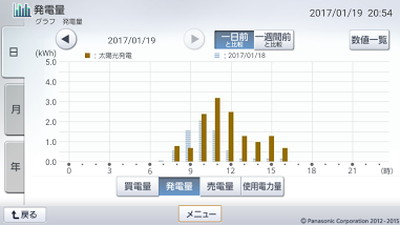 170119_グラフ