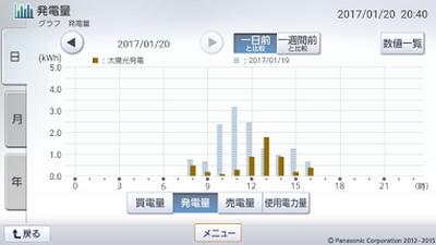 170120_グラフ