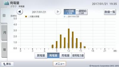 170121_グラフ