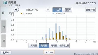 170122_グラフ