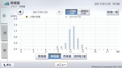 170123_グラフ