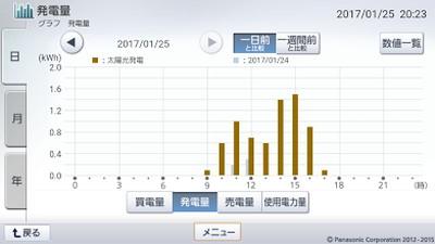 170125_グラフ