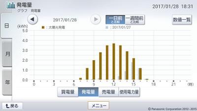 170128_グラフ