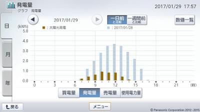 170129_グラフ