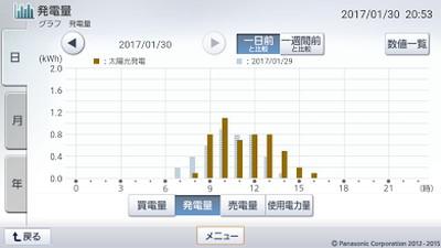 170130_グラフ