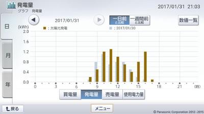 170131_グラフ