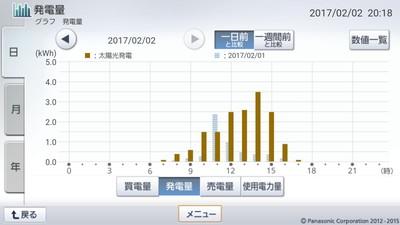 170202_グラフ