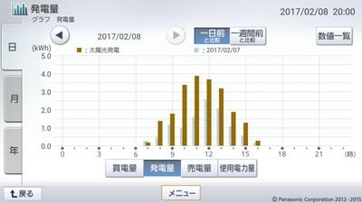 170208_グラフ