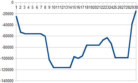 2016年11月収支グラフ(円)