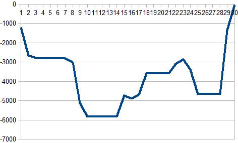 2016年11月収支グラフ(枚)